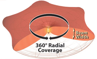 360 Radial Coverage